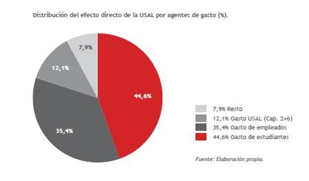 Distribucion del efecto directo de la USAL por agentes de gasto