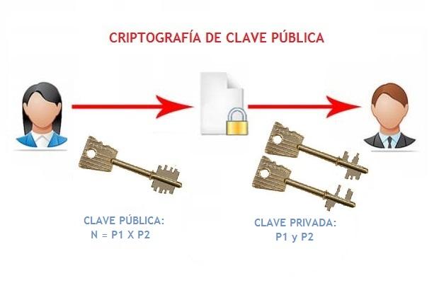 06-2016-CriptografiaClavePublica