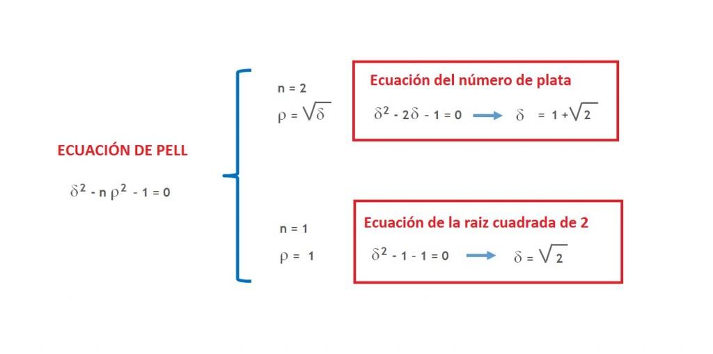 16-2017-ecuaciones_pell